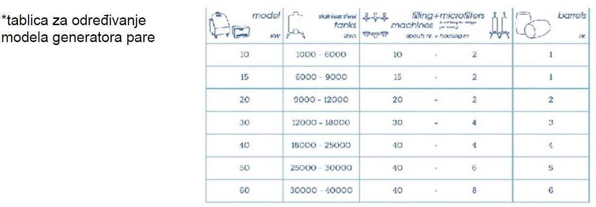 Tablaica za određivanje modela generatora pare